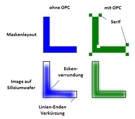 OPC-german